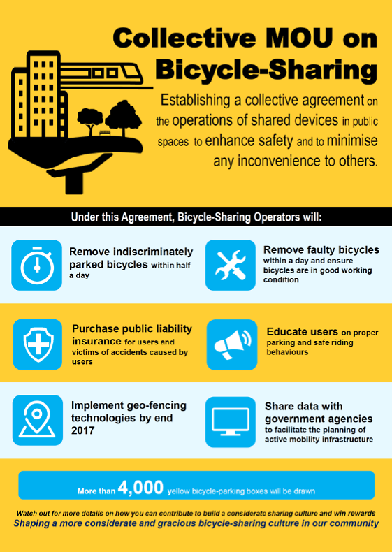 Graphic For Bike Sharing Mou