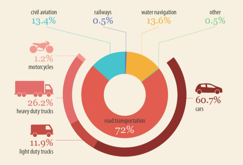 Fireshot Capture 126 Co2 Emissions From Cars  Facts And Figures Infographics News Eu  Www Europarl Europa Eu